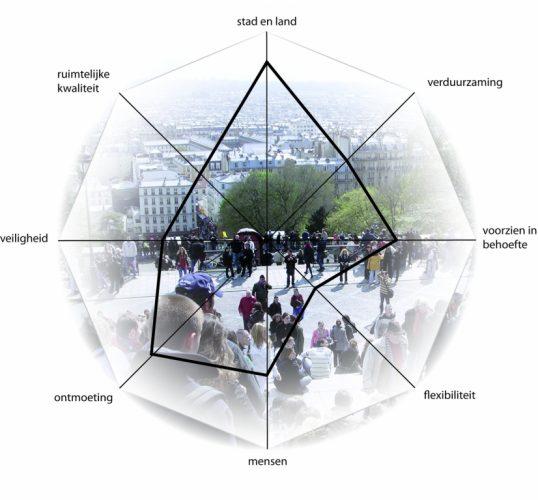 Meten aan een Levende Stad: hoe doe je dat?